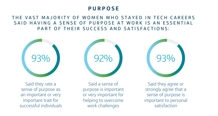 Women in Tech purpose stats
